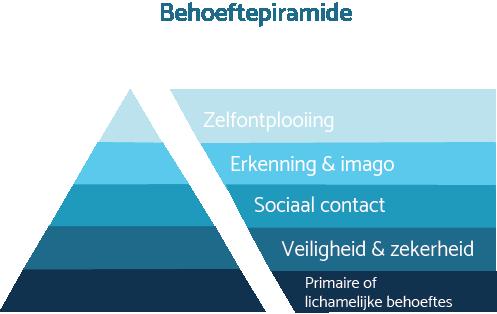 Behoeftepiramide